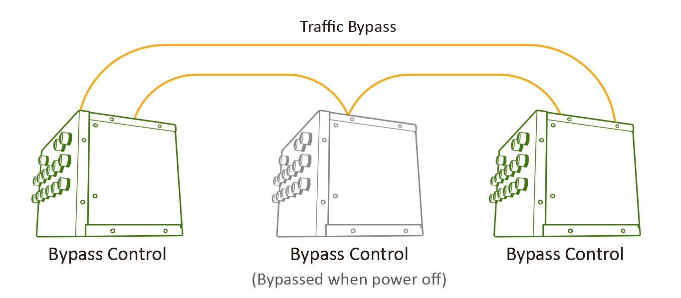 link bypass in M12 PoE switch
